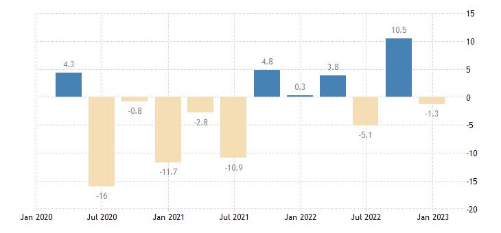 cyprus general gov deficit surplus eurostat data