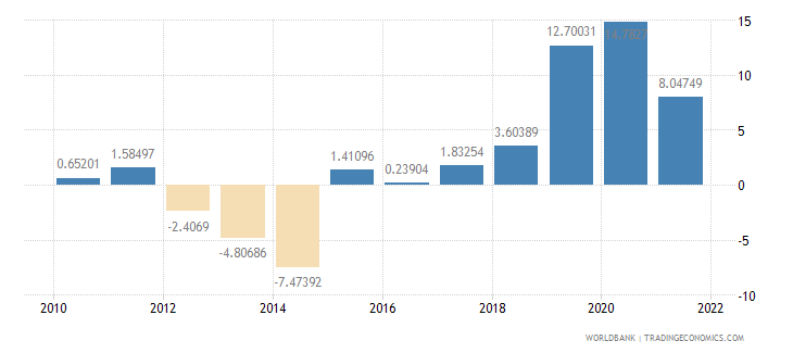 cyprus general government final consumption expenditure annual percent growth wb data
