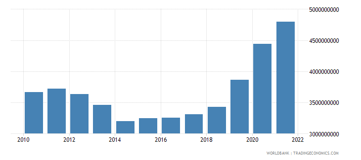 cyprus general government final consumption expenditure constant 2000 us dollar wb data