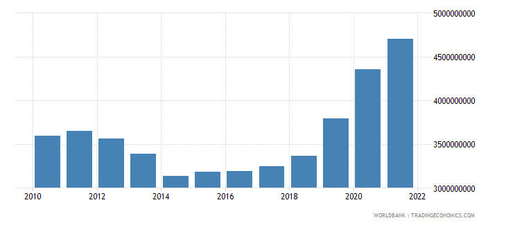 cyprus general government final consumption expenditure constant lcu wb data