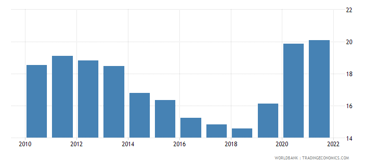cyprus general government final consumption expenditure percent of gdp wb data
