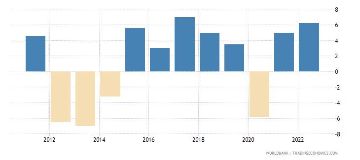 cyprus gni growth annual percent wb data