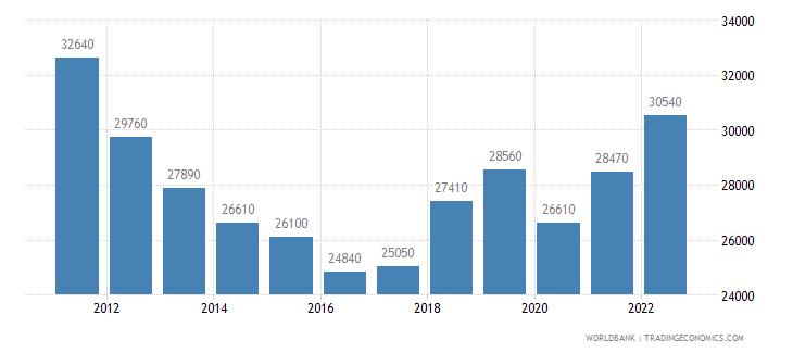 cyprus gni per capita atlas method us dollar wb data