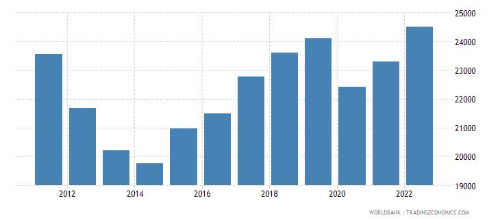 cyprus gni per capita constant lcu wb data