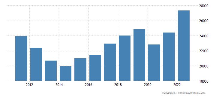 cyprus gni per capita current lcu wb data