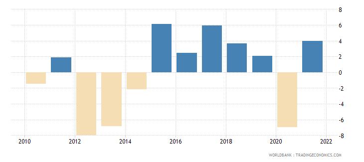cyprus gni per capita growth annual percent wb data