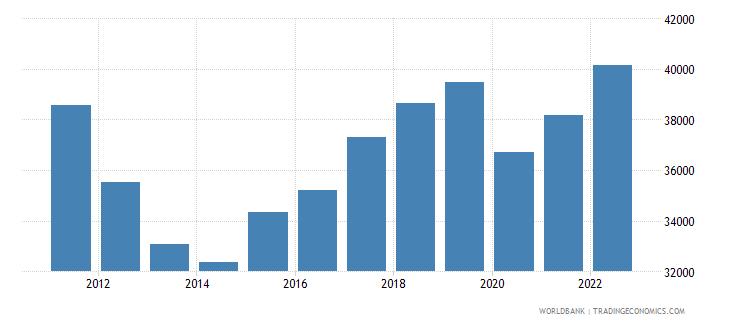 cyprus gni per capita ppp constant 2011 international $ wb data