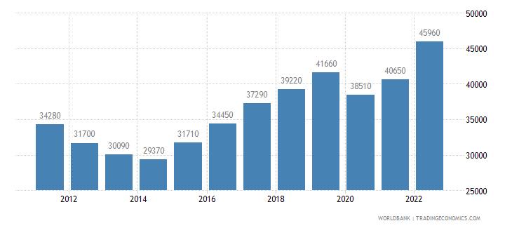 cyprus gni per capita ppp us dollar wb data