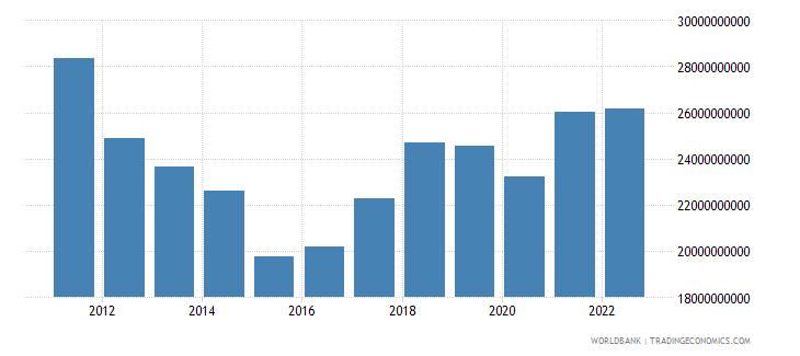 cyprus gni us dollar wb data
