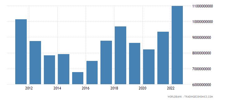 cyprus goods imports bop us dollar wb data