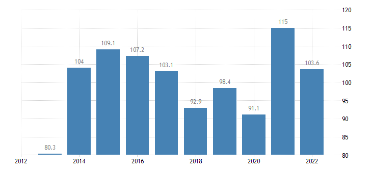 cyprus gov consolidated gross debt eurostat data