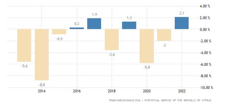 Cyprus Government Budget