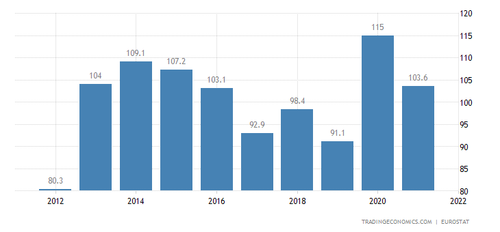 Cyprus Government Debt to GDP