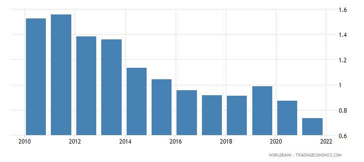 cyprus government effectiveness estimate wb data