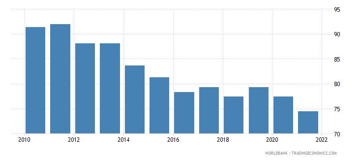 cyprus government effectiveness percentile rank wb data