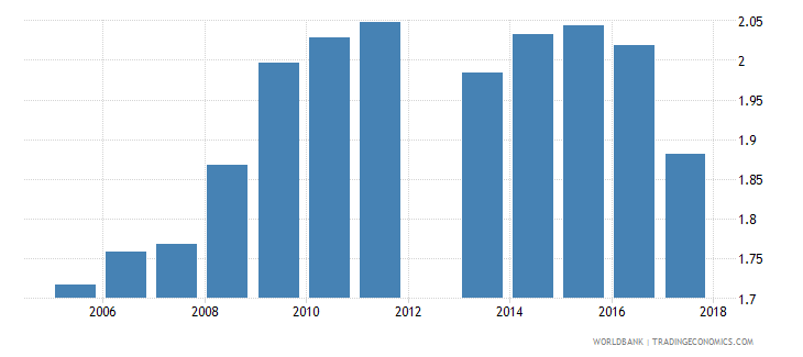 cyprus government expenditure on primary education as percent of gdp percent wb data