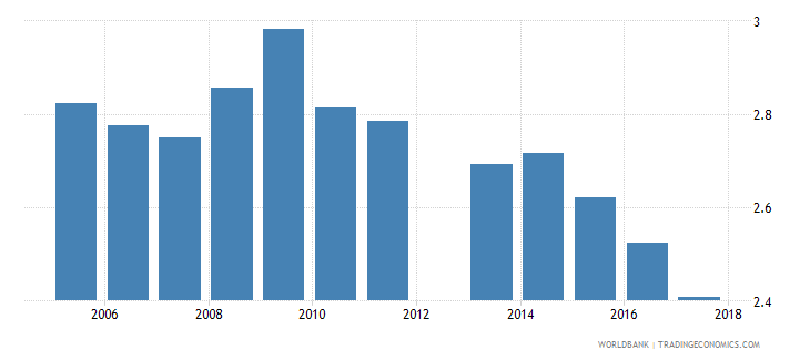 cyprus government expenditure on secondary education as percent of gdp percent wb data