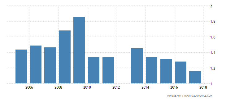 cyprus government expenditure on tertiary education as percent of gdp percent wb data