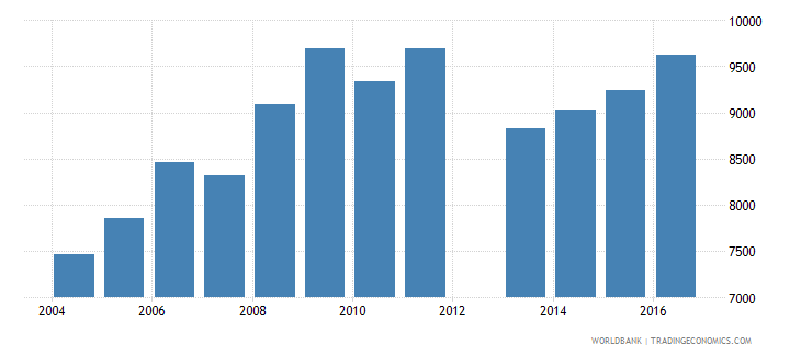 cyprus government expenditure per lower secondary student constant us$ wb data