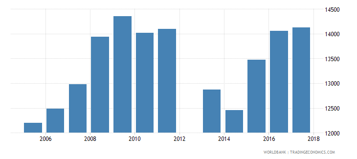 cyprus government expenditure per secondary student constant ppp$ wb data