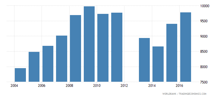 cyprus government expenditure per secondary student constant us$ wb data