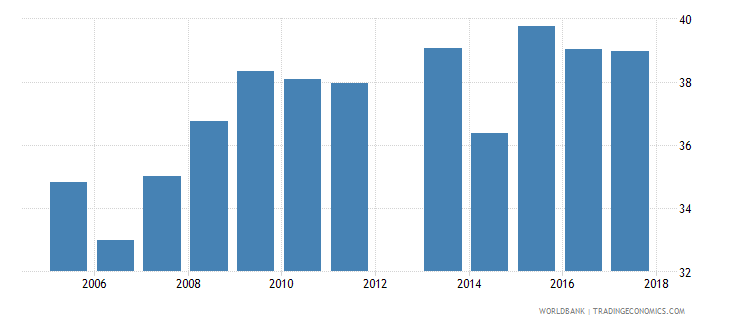 cyprus government expenditure per upper secondary student as percent of gdp per capita percent wb data