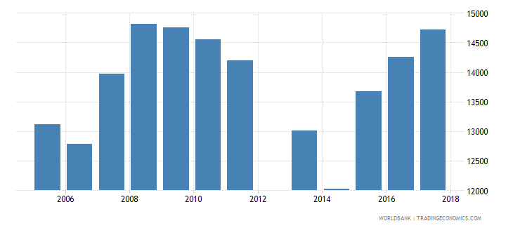 cyprus government expenditure per upper secondary student constant ppp$ wb data