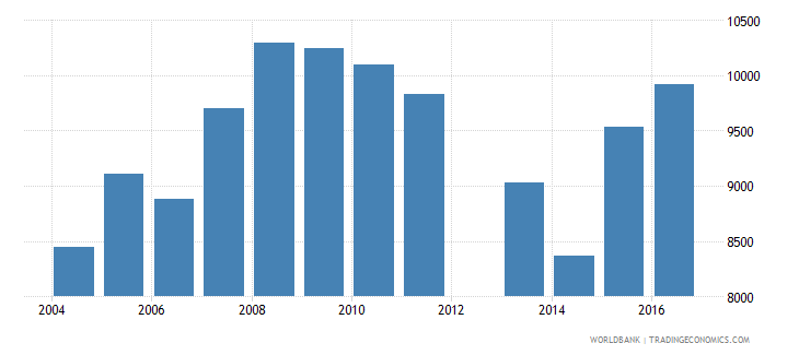 cyprus government expenditure per upper secondary student constant us$ wb data