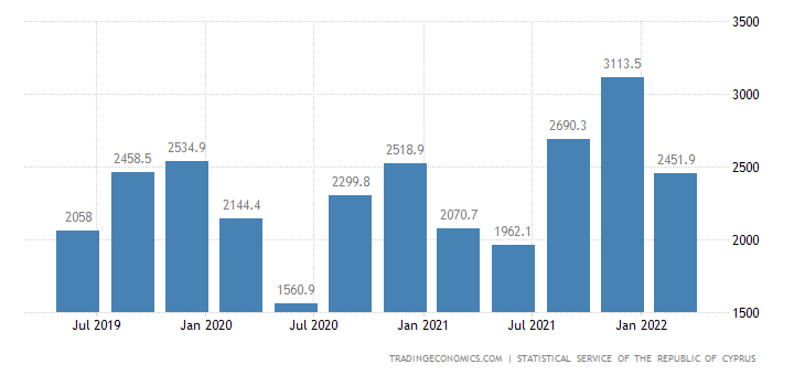 Cyprus Government Revenues