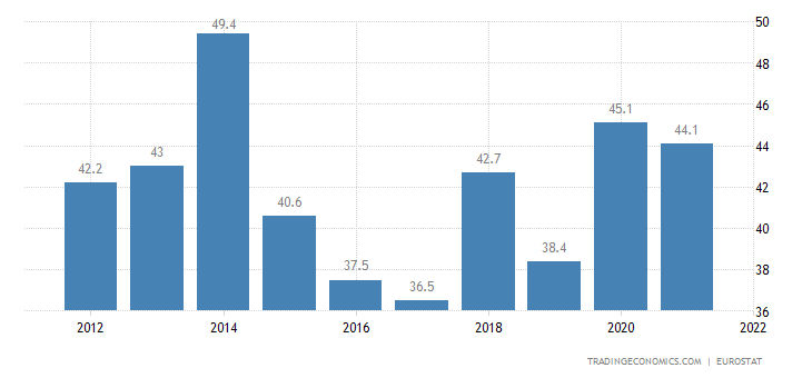 Cyprus Government Spending to GDP