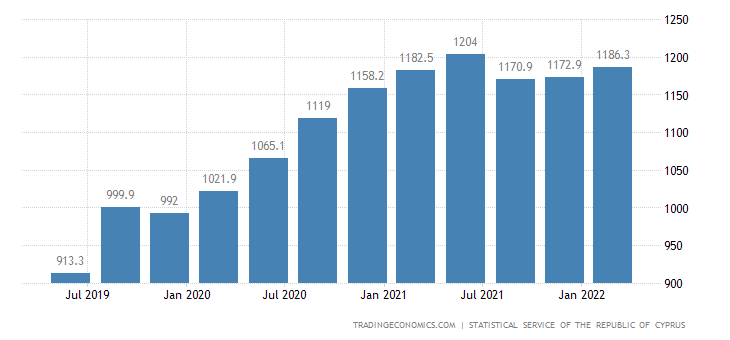 Cyprus Government Spending