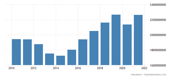 cyprus gross domestic income constant lcu wb data
