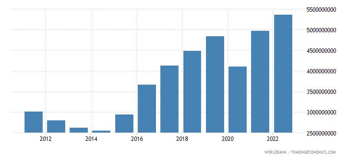 cyprus gross domestic savings current lcu wb data
