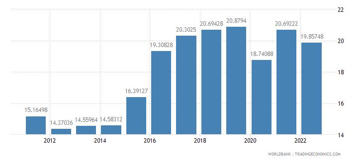 cyprus gross domestic savings percent of gdp wb data