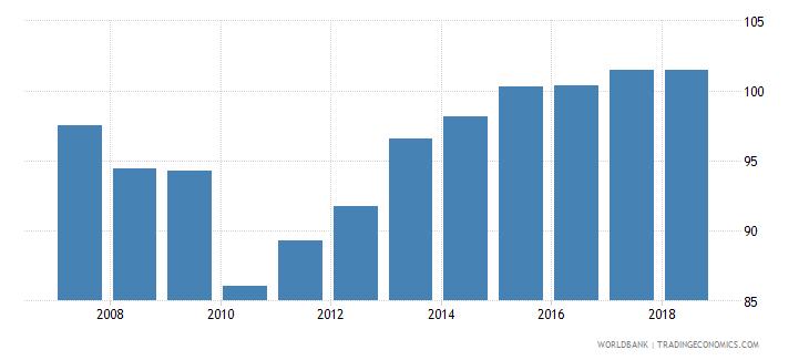 cyprus gross enrolment ratio upper secondary male percent wb data