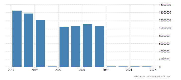 cyprus gross ext debt pos  general government short term loans usd wb data