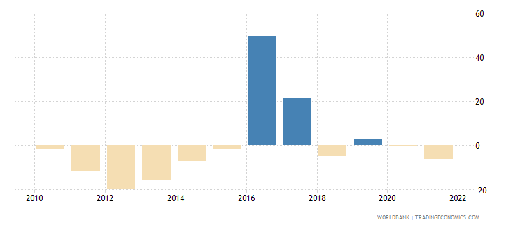 cyprus gross fixed capital formation annual percent growth wb data