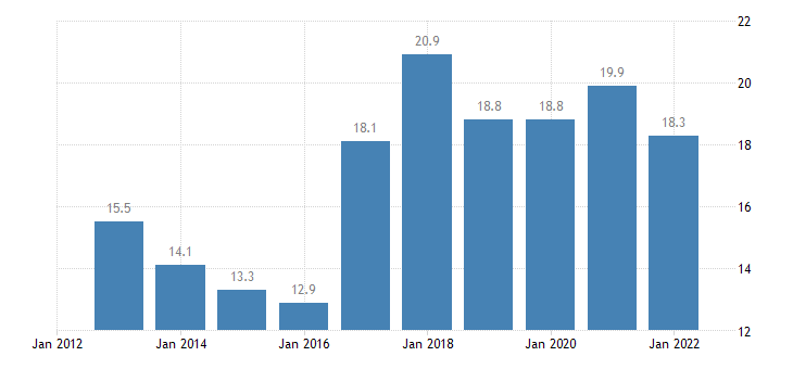 cyprus gross fixed capital formation at current prices eurostat data