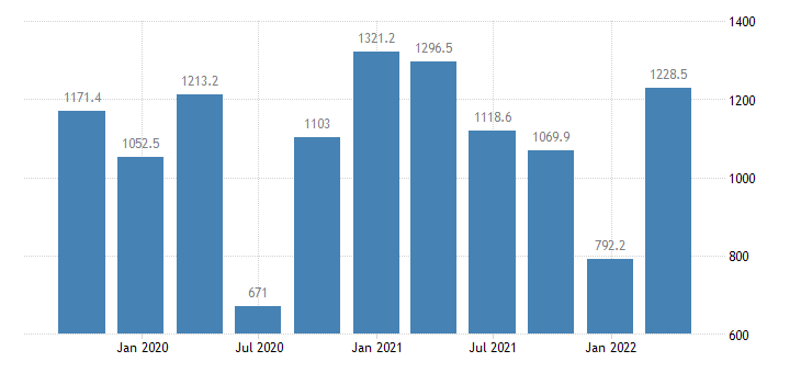 cyprus gross fixed capital formation current prices eurostat data