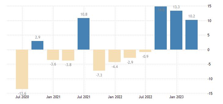 cyprus gross fixed capital formation dwellings eurostat data