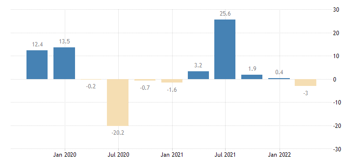 cyprus gross fixed capital formation total construction eurostat data