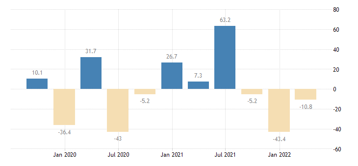 cyprus gross fixed capital formation total fixed assets eurostat data