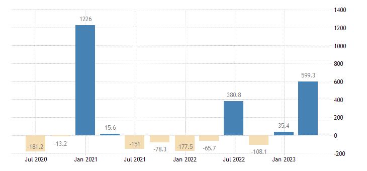 cyprus gross fixed capital formation transport equipment eurostat data