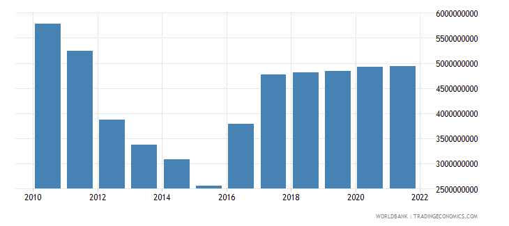 cyprus gross fixed capital formation us dollar wb data