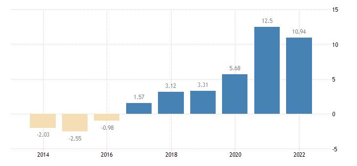 cyprus gross household saving rate b8g b6gd8net100 eurostat data