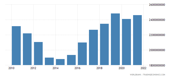 cyprus gross national expenditure constant 2000 us dollar wb data