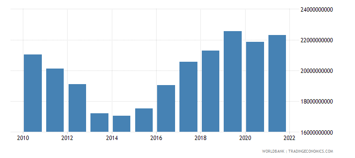 cyprus gross national expenditure constant lcu wb data
