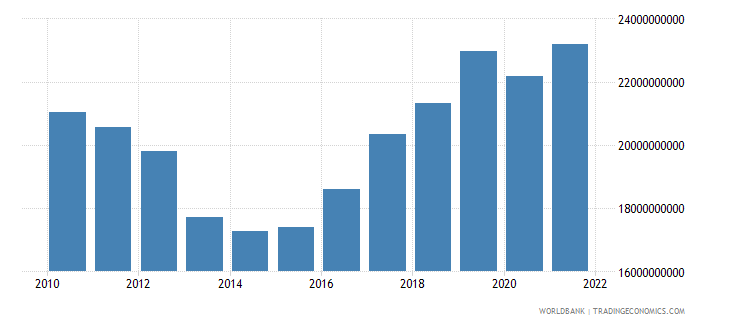 cyprus gross national expenditure current lcu wb data