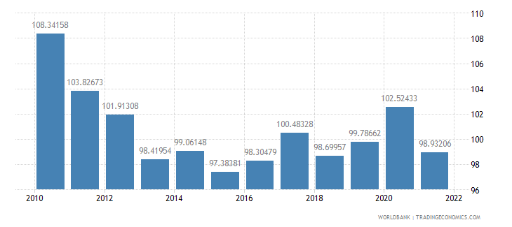 cyprus gross national expenditure percent of gdp wb data