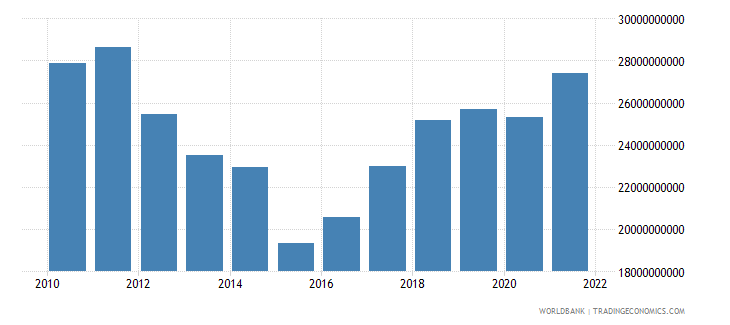 cyprus gross national expenditure us dollar wb data